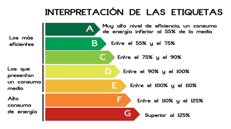 Qu es y en qu consiste la certificaci n energ tica for En que consiste la arquitectura